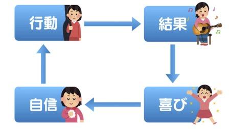 成功体験サイクルの画像