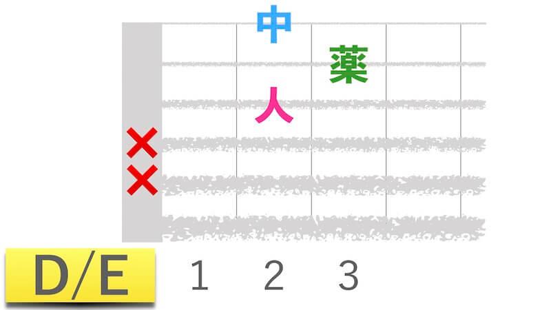 星野源「うちで踊ろう」で押さえるギターコードの「D/E」