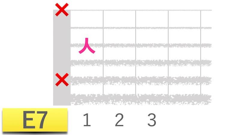 星野源「うちで踊ろう」で押さえるギターコードの「E7」