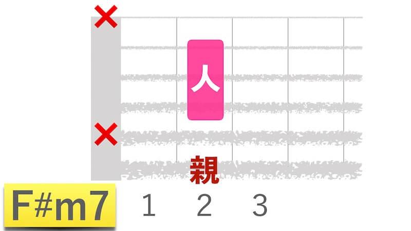 星野源「うちで踊ろう」で押さえるギターコードの「F#m7」