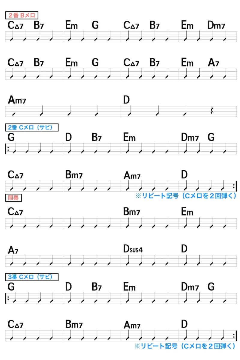 【練習用コード楽譜】Official髭男dism「Pretender」の楽譜3